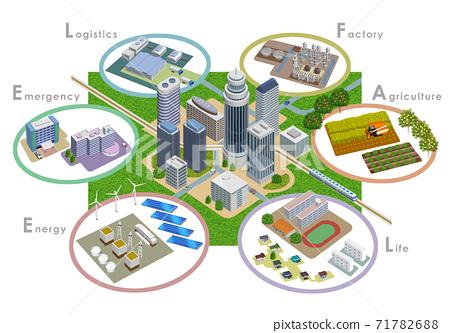 변화하는 미래 도시 개발의 스마트 시티 일러스트, 3D 아트 워크 71782688