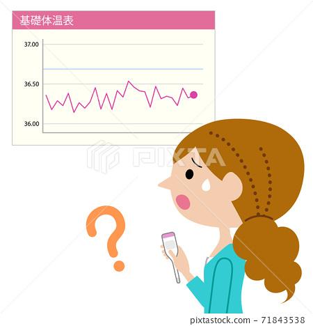 基本體溫表嘎嘎作響和困惑的女人 71843538