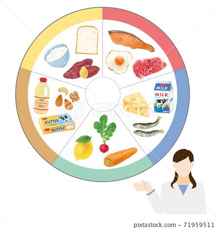 五種主要營養素和營養學家的時尚矢量插圖沒有字符 71959511