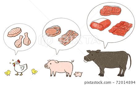 고기 모듬 (닭 · 돼지 · 소) 72014894