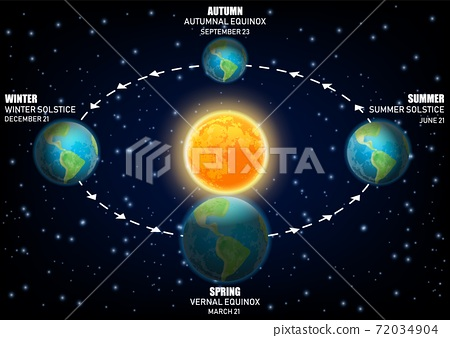 Vector diagram illustrating Earth seasons. equinoxes and solstices 72034904
