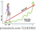一個女人爬上樓梯的增長(學習曲線)的插圖 72283962