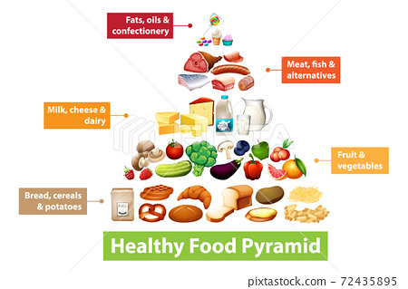 Healthy food pyramid chart 72435895