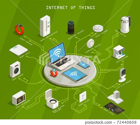 Internet Of Things Isometric Flowchart 72440609