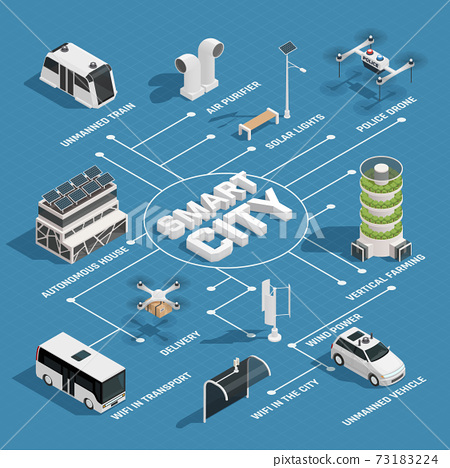 Smart City Technology Isometric Flowchart 73183224