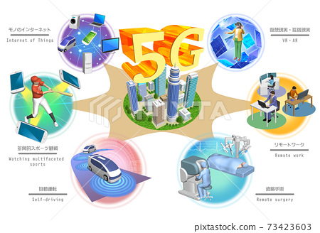 A world that changes with 5G high-speed and large-capacity networks (with variations) 73423603