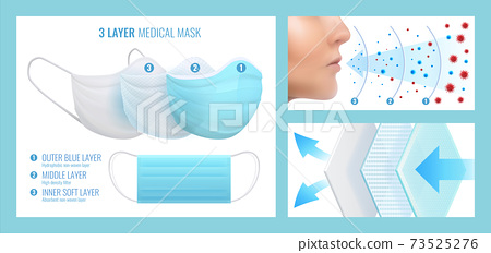 Face mask layers. Realistic disposable medical respirator. Breathable protection multilayer filter cloth. Contagious diseases safety accessory. Product advertising poster, vector set 73525276