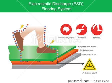Electrostatic Discharge Flooring System. Illustration explain the protection of electric shock between a human body and industrial floor. . 73564528