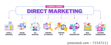 8 essential elements of direct marketing. Flat vector banner with icon. 73587211