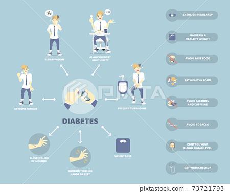 diabetes symptom and prevention, health care infographic concept 73721793