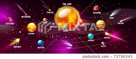 Solar system planets vector cartoon illustration 73790343