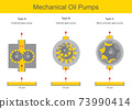 Mechanical Oil Pumps. Illustration explain the mechanical oil pump operation 3 types and cross section interior gear parts.. 73990414