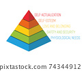 Maslow Pyramid - hierarchy of needs 74344912