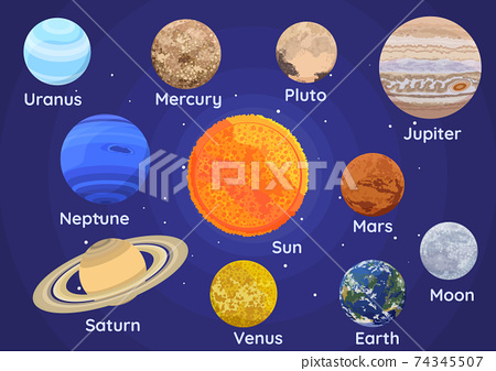 Set of Planets of The Solar System Inclue Pluto 74345507
