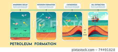 Oil and petroleum formation cartoon vector scheme 74491828