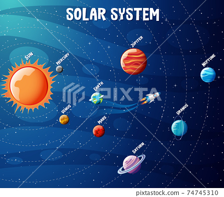 Planets of the solar system infographic 74745310
