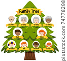 Diagram showing three generation family tree 74778298
