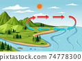 Nature landscape scene with mountain and river at day time 74778300