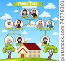Diagram showing three generation of Arab family 74778301