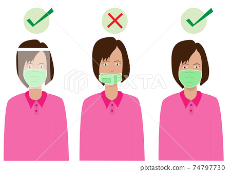 Properly wearing a protective mask: The first image uses the Mask and Face Shield and the second is not used correctly. And the third picture is correct 74797730