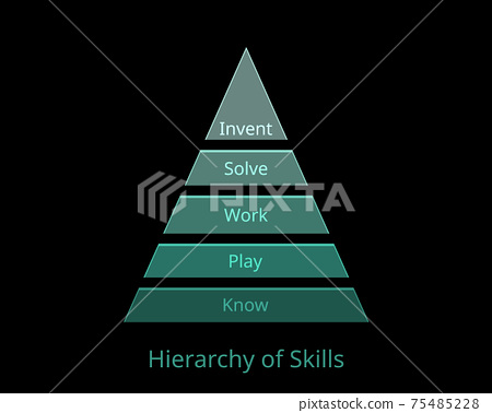 hierarchy of skills which consist of know, play, work, solve and invent 75485228