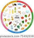 五種主要營養食品清單 75492038