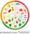 三色食物組食物清單 75492042