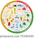 五種主要營養素,三色食物組,食物清單 75584494