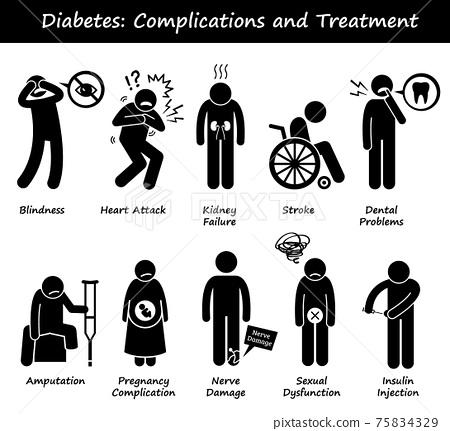 Diabetes Mellitus Diabetic High Blood Sugar Complications and Treatment Stick Figure Pictogram Icons.  75834329