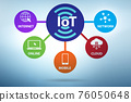 Internet of Things IOT concept 76050648