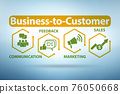 Business to customer concept in modern trade 76050668
