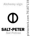 "Alchemy Alphabet: SALTPETER / SALT-PETRE (Sal Petrae ""stone salt""), Salt of Peter, Salt of Petra, Petersalt, syn.: Indian salt. Potassium nitrate: Chemical formula=[KNO3]. 76187139"