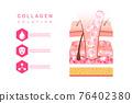 化妝品 奶油 乳霜 76402380