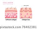 化妝品 奶油 乳霜 76402381