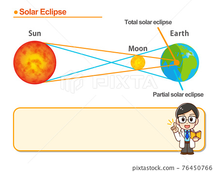 solar eclipse, total eclipse, earth 76450766