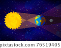 Cartoon diagram of Lunar eclipse infographic on deep space background 76519405