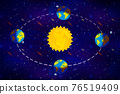 Bright cartoon diagram of Earth seasons, autumnal and vernal equinoxes, winter and summer solstices concept on deep space background 76519409