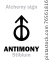 "Alchemy Alphabet: ANTIMONY (Stibium), one of mundane stuffs, ""metal of earth"", figur.: Free Spirit of human; eq.: mesdemet, surma: 1) Antimony ore; 2) Regulus of Antimony (pure): Chemical formula=[St] 76561816"
