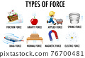 Types of force for children physics educational poster 76700481