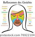Face reflexology chart, german text, female face. Acupressure and physiotherapy health treatment. Zone massage chart with colored areas and names of internal organs. Colorful face mapping. 76922104