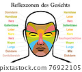 Face reflexology chart, german text. Alternative acupressure and physiotherapy health treatment. Zone massage chart with colored areas and names of internal organs. Colorful face mapping. 76922105